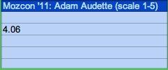 Mozcon 2011 Adam Audette speaker score