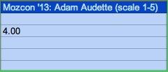 Mozcon 2013 Adam Audette score